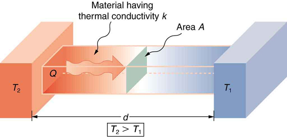 Two rectangular blocks are shown with the right one labeled T one and the left one labeled T two. The blocks are placed on a surface at a distance d from each other, so that their largest face faces the opposite block. The block T one is cold and the block T two is hot. The blocks are connected to each other with a conducting rectangular block of thermal conductivity k and cross-sectional area A. A wavy line labeled Q is inside the conducting block and points from the hot block to the cold block.