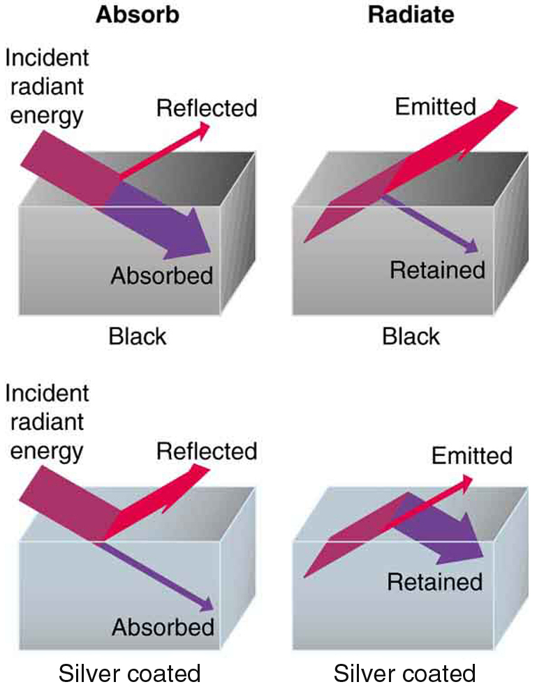 In the figure two black and two silver polished blocks are shown. Radiant energy is incident on the first black block. Most of the energy is absorbed and only a small amount is shown as reflected. On the second black block more of the energy from inside the block is emitted than is retained. On the first silver polished block the incident energy is mostly reflected and only a small portion is absorbed. On the second silver polished block the energy from inside is mostly retained and only a small amount of energy is emitted.