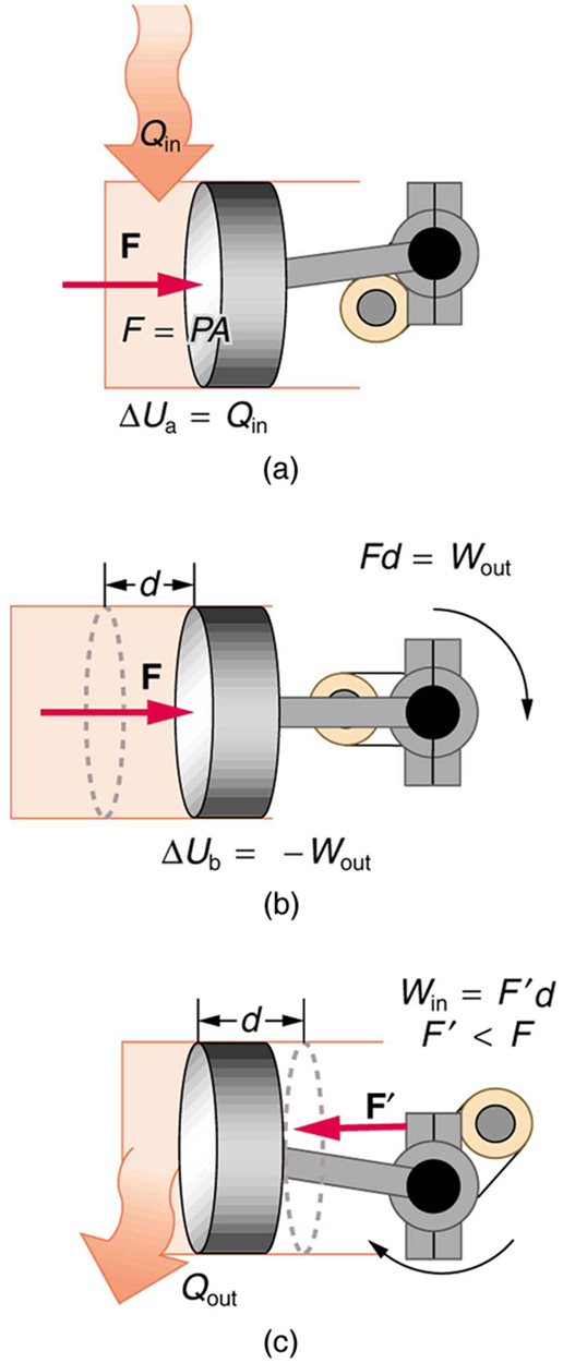 Figure a shows a piston attached to a movable cylinder which is attached to the right of another gas filled cylinder. The heat Q sub in is shown to be transferred to the gas in the cylinder as shown by a bold arrow toward it. The force of the gas on the moving cylinder with the piston is shown as F equals P times A shown as a vector arrow pointing toward the right. The change in internal energy is marked in the diagram as delta U sub a equals Q sub in. Figure b shows a piston attached to a movable cylinder which is attached to the right of another gas filled cylinder. The force of the gas has moved the cylinder with the piston by a distance d toward the right. The change in internal energy is marked in the diagram as delta U sub b equals negative W sub out. The piston is shown to have done work by change in position, marked as F d equal to W sub out. Figure c shows a piston attached to a movable cylinder which is attached to the right of another gas filled cylinder. The piston attached to the cylinder is shown to reach back to the initial position shown in figure a. The distance d is traveled back and heat Q sub out is shown to leave the system as represented by an outward arrow. The force driving backward is shown as a vector arrow pointing to the left, labeled F prime. F prime is shown less than F. The work done by the force F prime is shown by the equation W sub in equal to F prime times d.