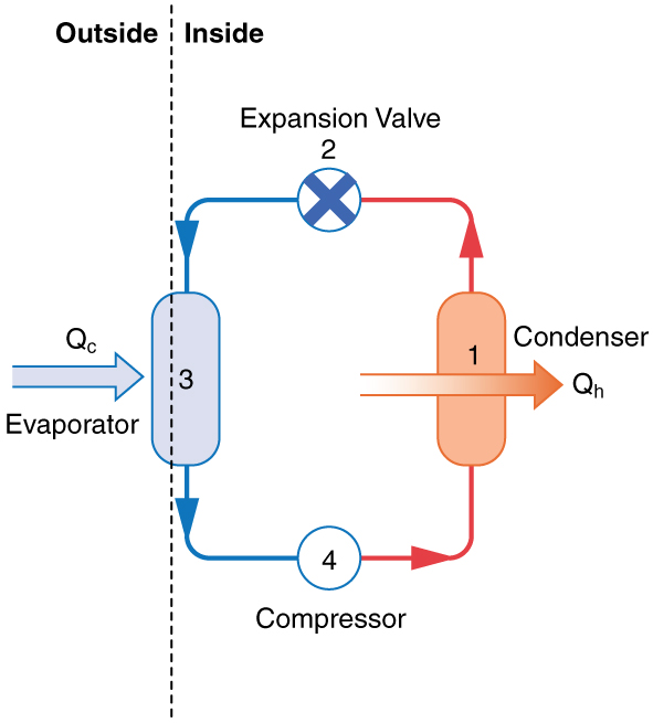 The diagram shows a diagram of a heat pump. There are four components connected by pipes. They are a condenser (1), an expansion valve (2), an evaporator (3), and a compressor (4), connected in that order. The evaporator coils are outside; all of the other components are inside. Heat Q sub c is absorbed from the outside air at the evaporator, and heat Q sub h is emitted inside from the condenser.