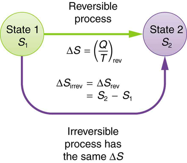 The diagram shows a schematic representation of a system that goes from state one with entropy S sub one to state two with entropy S sub two. The two states are shown as two circles drawn a distance apart. Two arrows represent two different processes to take the system from state one to state two. A straight arrow pointing from state one to state two shows a reversible process. The change in entropy for this process is given by delta S equals Q divided by T. The second process is marked as a curving arrow from state one to state two, showing an irreversible process. The change in entropy for this process is given by delta S sub irreversible equals delta S sub reversible equals S sub two minus S sub one.