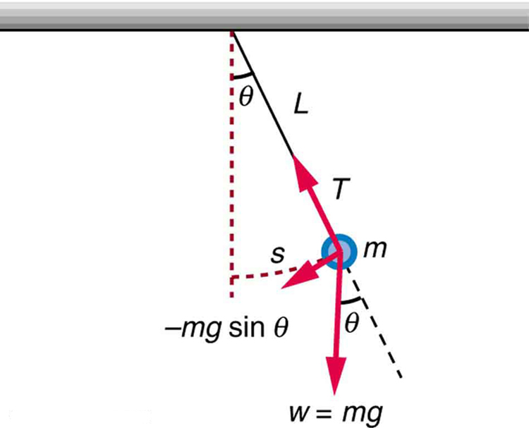 In the figure, a horizontal bar is drawn. A perpendicular dotted line from the middle of the bar, depicting the equilibrium of pendulum, is drawn downward. A string of length L is tied to the bar at the equilibrium point. A circular bob of mass m is tied to the end of the string which is at a distance s from the equilibrium. The string is at an angle of theta with the equilibrium at the bar. A red arrow showing the time T of the oscillation of the mob is shown along the string line toward the bar. An arrow from the bob toward the equilibrium shows its restoring force asm g sine theta. A perpendicular arrow from the bob toward the ground depicts its mass as W equals to mg, and this arrow is at an angle theta with downward direction of string.