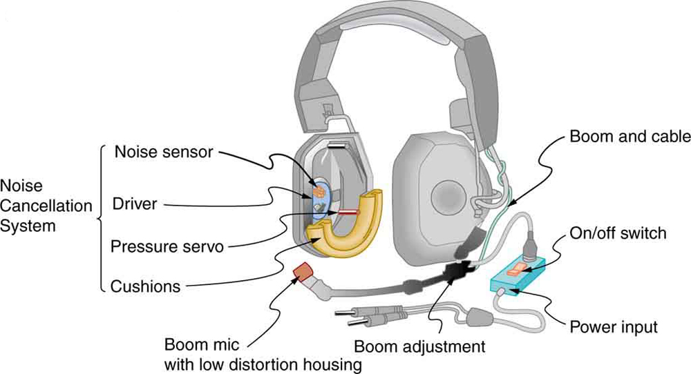 A detailed picture of headphones with all its parts labeled. It shows the noise cancellation system in both the ear plugs consisting of the noise sensor, driver, pressure servo and cushions. There is a boom mic with low frequency housing, a boom adjustment, boom and cable all attached to one side of the power input cable. The power input cable is shown to have an on/off switch.