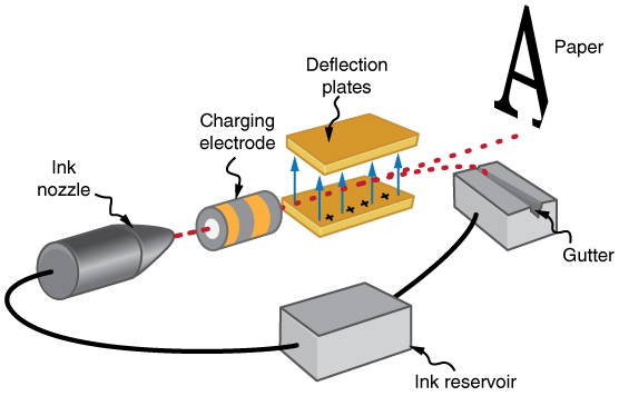 An ink-jet printer mechanism is shown. Ink is projected from ink nozzle and passes through the charging electrodes moving through deflection plate and finally imprinting on paper.