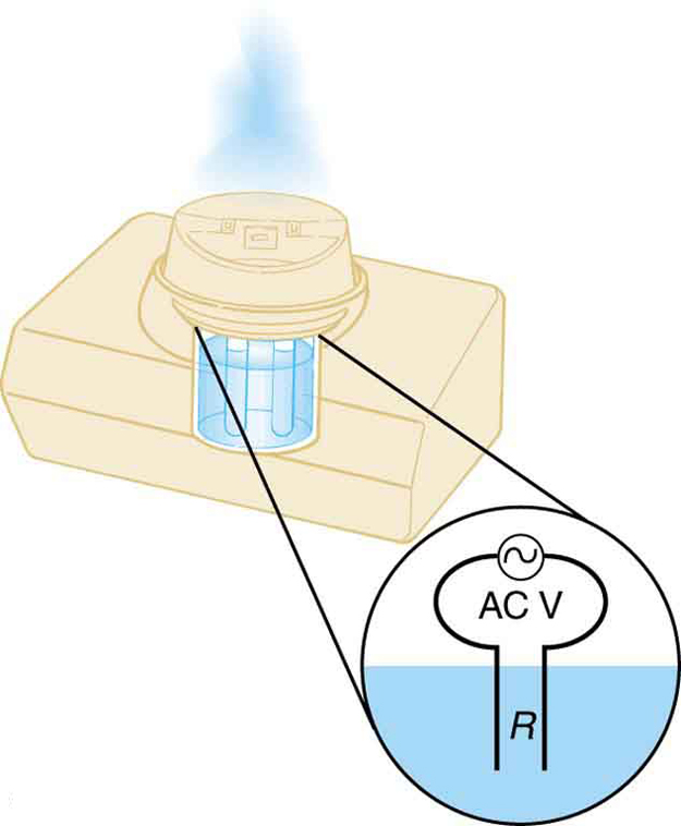 The picture shows a cold vaporizer filled with water. Vapor is shown to emerge from the vaporizer. An enlarged view of the circuit inside the vaporizer is also shown. The circuit shows an A C power source connected to the leads, which are immersed in the water of the vaporizer. The resistance of the leads is shown as R.