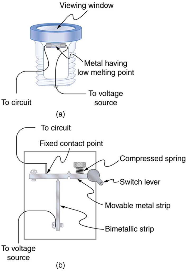 Part a of the figure shows an electric fuse with metal having low melting point enclosed in a case with wires leading to the circuit and voltage source. There is a viewing window in the fuse casing. Part b shows a circuit breaker. There is a movable metal strip at one end from which a connector to the circuit is attached at a fixed contact point. There is a compressed spring and switch gear attached adjacent to each other at the other end of the movable metal strip. The movable metallic strip has a bimetallic strip attached perpendicular to it at its center. At the opposite end of the bimetallic strip, there is a connector to the voltage source.