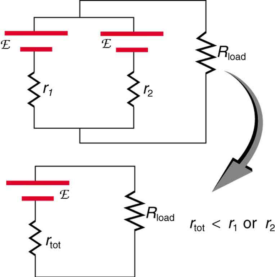 212 electromotive force terminal voltage college physics openstax part a shows parallel combination of two cells of e m f script e and internal resistance r sciox Choice Image
