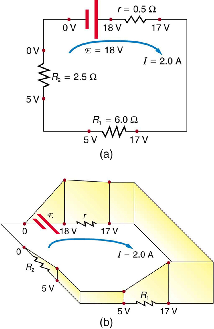 Part a shows a schematic of a simple circuit that has a voltage source in series with two load resistors. The voltage source has an e m f, labeled script E, of eighteen volts. The voltage drops are one volt across the internal resistance and twelve volts and five volts across the two load resistances. Part b is a perspective drawing corresponding to the circuit in part a. The charge is raised in potential by the e m f and lowered by the resistances.