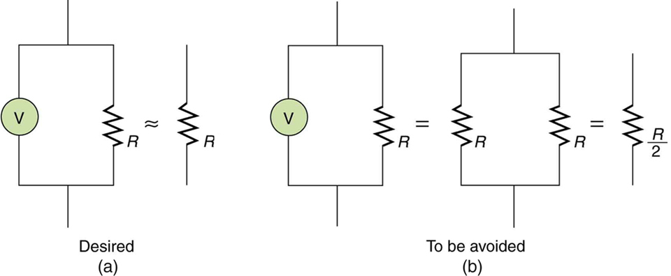 Part a shows a desired case in which the resistance of a voltmeter connected in parallel with a load resistor is essentially equivalent to the resistance of the load resistor along as long as the voltmeter's resistance is much greater than that of the load resistor. Part b shows the case when the voltmeter's resistance is approximately the same as that of the load resistor. This case should be avoided because the effective resistance is half that of the load resistor.