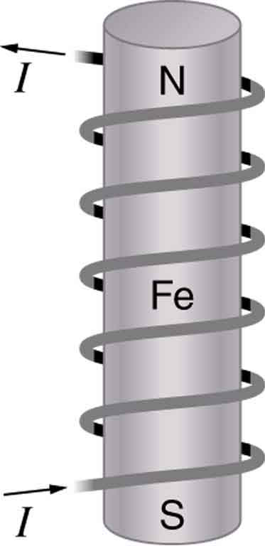 An electrical current runs through a metal wire that is coiled around a ferromagnet.