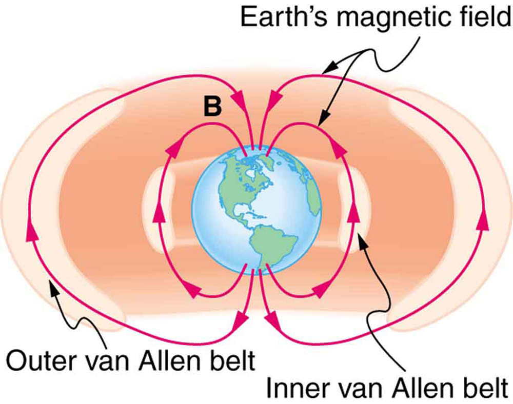 Diagram showing the Earth with magnetic field lines running from the south pole around to the north pole. A region near the Earth circling the equatorial to mid-latitudes and oriented along a magnetic field line is highlighted and labeled Inner Van Allen radiation belt. A region farther out circles the Earth, except in the polar regions, also following the magnetic field lines, and is labeled Outer Van Allen radiation belt.