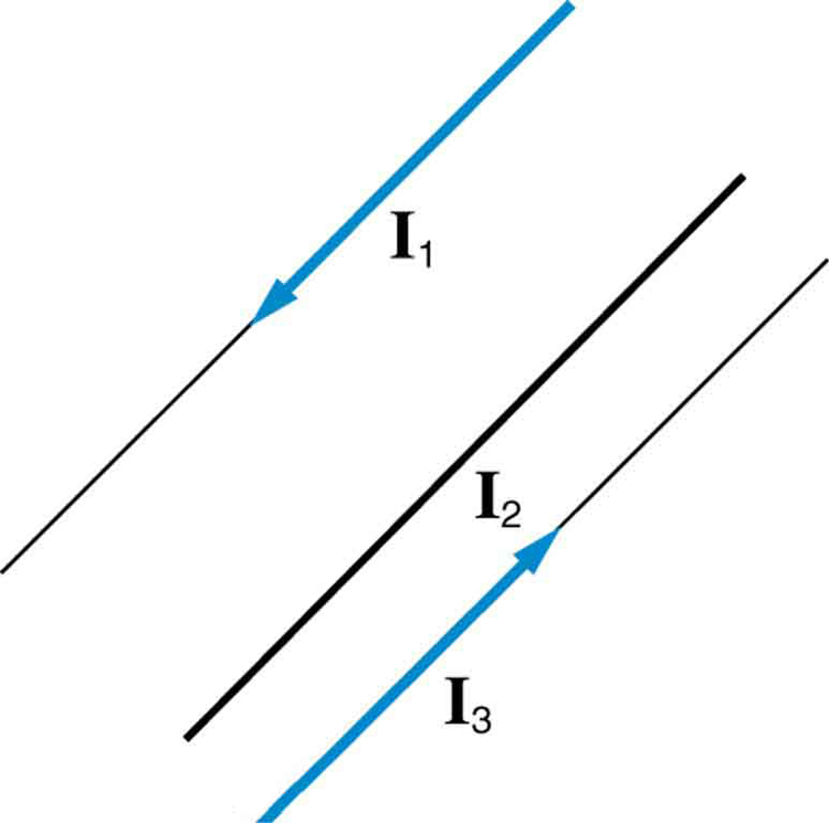 Diagram showing three wires parallel to each other and in the same plane. The currents in wire 1 on the left side of the diagram and wire 3 on the right side of the diagram run opposite each other: I 1 runs form the top right to the lower left; I 3 runs from the lower left to the top right. Wire 2 is between the two, slightly closer to wire 3 than to wire 1.
