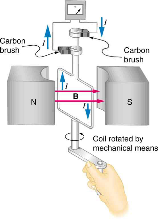 The figure shows a schematic diagram of an electric generator. It consists of a rotating rectangular coil placed between the two poles of a permanent magnet shown as two rectangular blocks curved on side facing the coil. The magnetic field B is shown pointing from the North to the South Pole. The two ends of this coil are connected to the two small rings. The two conducting carbon brushes are kept pressed separately on both the rings. The coil is attached to an axle with a handle at the other end. The axle may be mechanically rotated from outside to rotate the coil inside the magnetic field. Outer ends of the two brushes are connected to the galvanometer. A current is shown to flow in the coil in anti clockwise direction and the galvanometer shows a deflection.