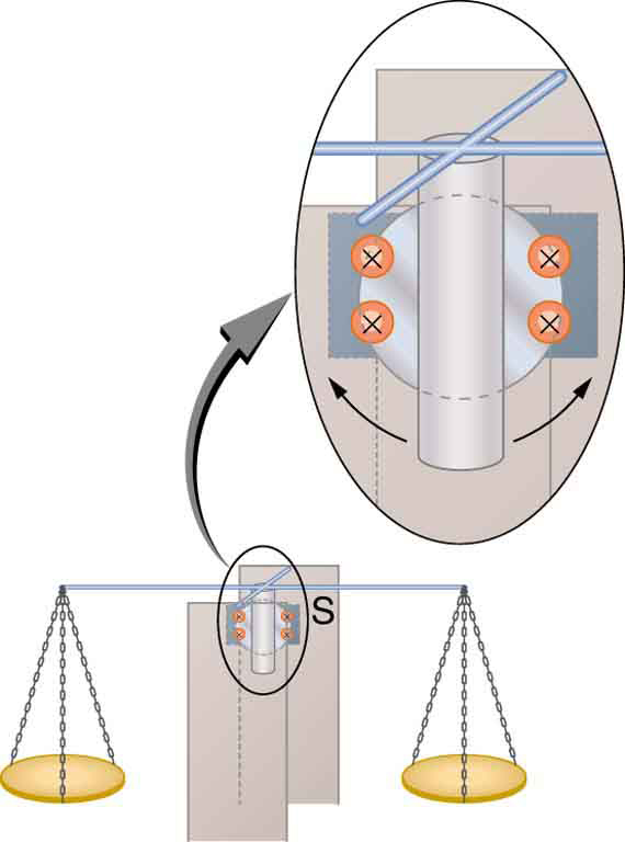 The figure shows a sensitive simple balance. The needle of this balance is held between the pole pieces of a magnet. The magnetic field direction is shown toward the plane of the paper. An enlarged view of the needle of balance and the magnets is also shown. The needle is shown as free to oscillate to and fro between the pole pieces of the magnet.