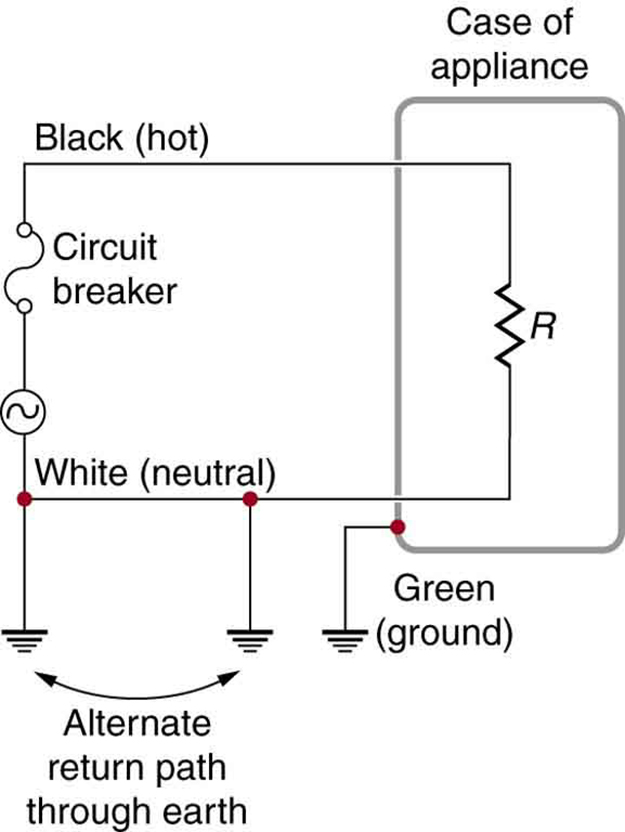 The figure describes an appliance connected to an AC source. One end of the AC circuit is connected to a circuit breaker. The other end of the circuit breaker is connected to an appliance. The appliance is shown as a resistance enclosed in a rectangular case represented as the case of appliance. The other end of the resistance is connected back to the AC source through a connecting wire. The application case, the connecting wire and the A C source are grounded. The ground terminal marked at the appliance case is marked as Green or ground and the ground terminal of AC source and connecting wires are marked as alternate return path to earth.