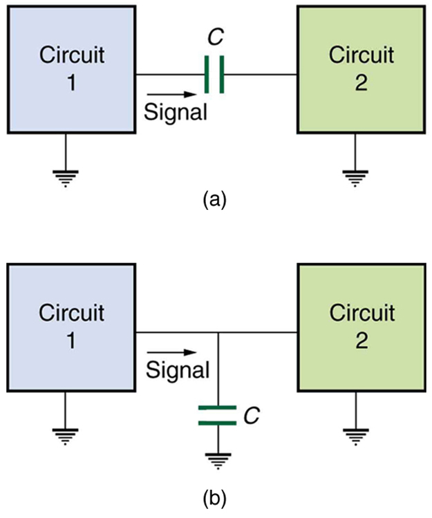 The figure describes two circuits with two different connections. The first part of the diagram shows circuit one and circuit two connected in series and a capacitor C is connected between them. Both the circuits are shown as grounded. The second part of the diagram shows two circuits circuit one and circuit two connected to each other. At the point of connection one end of the capacitor is connected and the other end of the capacitor is grounded. Both the circuits are shown as grounded.