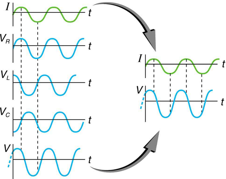 The figure shows graphs showing the relationships of the voltages in an RLC circuit to the current. It has five graphs on the left and two graphs on the right. The first graph on the right is for current I versus time t. Current is plotted along Y axis and time is along X axis. The curve is a smooth progressive sine wave. The second graph is on the right is for voltage V R versus time t. Voltage V R is plotted along Y axis and time is along X axis. The curve is a smooth progressive sine wave. The third graph is on the right is for voltage V L versus time t. Voltage V L is plotted along Y axis and time is along X axis. The curve is a smooth progressive cosine wave. The fourth graph is on the right is for voltage V C versus time t. Voltage V C is plotted along Y axis and time t is along X axis. The curve is a smooth progressive cosine wave starting from negative Y axis. The fifth graph shows the voltage V verses time t for the R L C circuit. Voltage V is plotted along Y axis and time t is along X axis. The curve is a smooth progressive sine wave starting from a point near to origin on negative X axis. The first and the fifth graphs are again shown on the right and their amplitudes and phases compared. The current graph is shown to have a lesser amplitude.