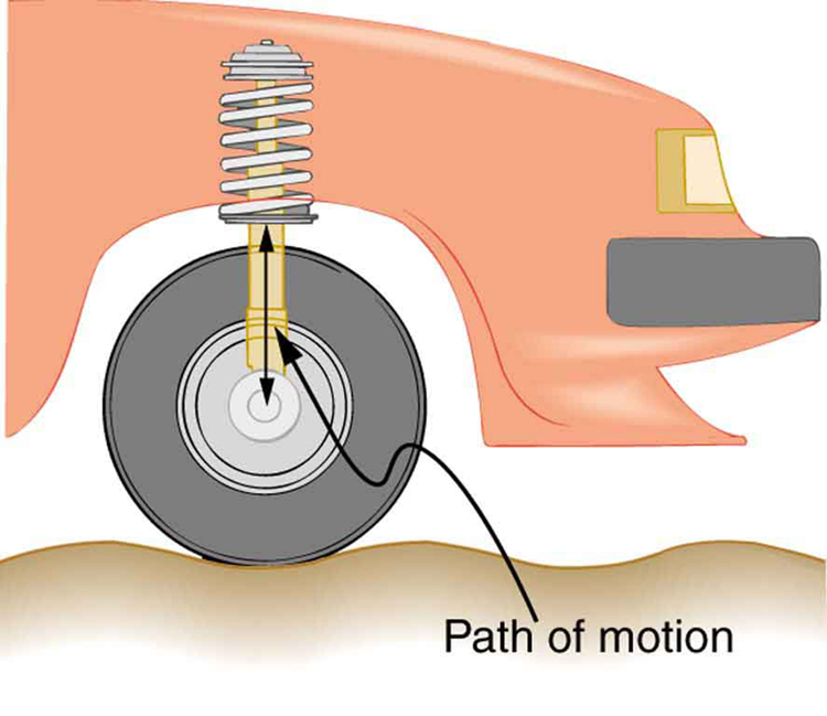 The figure describes the path of motion of a wheel of a car. The front wheel of a car is shown. A shock absorber attached to the wheel is also shown. The path of motion is shown as vertically up and down.