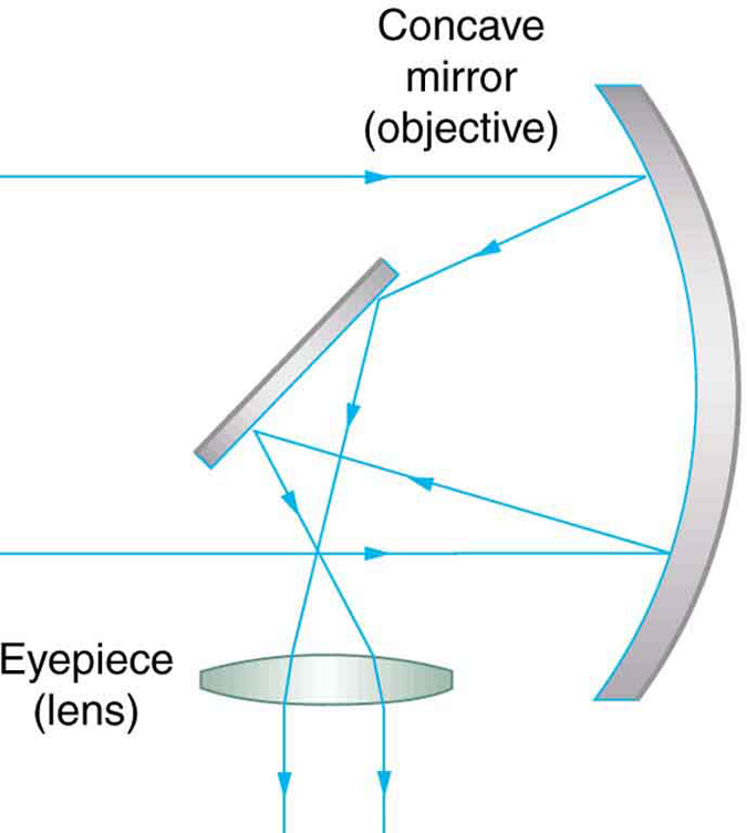 A ray diagram from left to right depicts a small diagonal mirror and a concave lens eyepiece placed parallel to each other. A large curved objective mirror is placed in front of the diagonal mirror. Parallel rays of light are falling at the edges of the objective mirror, which is curved just at the right amount to bounce all the light onto the diagonal mirror. From there, the light rays pass through the eyepiece lens, which bends the light into the eye.