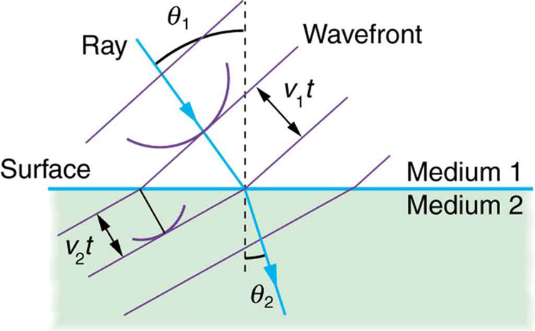The figure shows two media separated by a horizontal line labeled surface. The upper medium is labeled medium one and the lower medium is labeled medium two. A vertical dotted line cuts through both media and is perpendicular to the surface. The point where the dotted line crosses the surface between the media will be called the point of contact. In medium one, a ray pointing down and to the right makes an abrupt turn at the point of contact. The path of the ray makes an angle theta sub one with the dotted line in medium one. In medium two, the ray leaves the point of contact and follows a path that makes an angle theta sub two with the dotted line in medium two, where theta sub two is less than theta sub one. We will call these the incident ray and the refracted ray, respectively. Thus, the refracted ray is closer to being vertical than the incident ray. Three line segments, labeled wavefront, are drawn perpendicular to the incident ray and the refracted ray. These line segments are equally spaced for both rays, but the three line segments that cross the incident ray are shorter and more widely spaced than the three line segments that cross the refracted ray. The separation of these line segments is labeled v sub one t for the incident ray and v sub two t for the refracted ray, with v sub two t being less than v sub one t.
