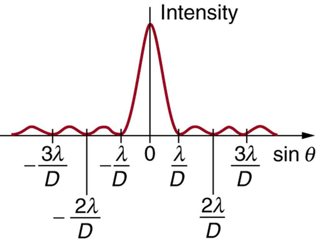 The graph shows the variation of intensity as a function of sine theta. The curve has a strong peak at sine theta equals zero, then has small oscillations spreading symmetrically to the left and right of this central peak. The oscillations all appear to be of the same height. Between each oscillation, the curve appears to go to zero, and each zero is labeled. The first zero to the left of the main peak is labeled minus lambda over d and the first zero to the right is labeled lambda over d. The second zero to the left is labeled minus two lambda over d and the second zero to the right is labeled two lambda over d. The third zero to the left is labeled minus three lambda over d and the third zero to the right is labeled three lambda over d.