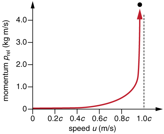 In this figure a graph is shown on a coordinate system of axes. The x-axis is labelled as speed u meter per second. On x-axis velocity of the object is shown in terms of the speed of light starting from zero at origin to one point zero c where c is the speed of light. The y-axis is labelled as momentum p rel kilogram meter per second. On y-axis relativistic momentum is shown in terms of kilogram meter per starting from zero at origin to four point zero. The graph in the given figure is concave up and moving upward along the vertical line at x is equal to one point zero c. This graph shows that relativistic momentum approaches infinity as the velocity of an object approaches the speed of light.