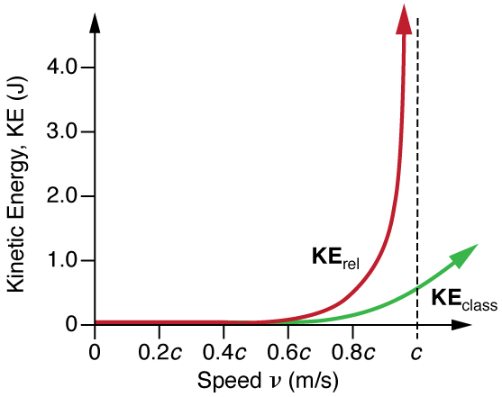 In this figure a graph is shown on a coordinate system of axes. The x-axis is labeled as speed v (m/s). On the x-axis, velocity of the object is shown in terms of the speed of light starting from zero at origin to c, where c is the speed of light. The y-axis is labeled as Kinetic Energy K E (J). On the y-axis, relativistic kinetic energy is shown starting from 0 at origin to 1.0. The graph K sub r e l of relativistic kinetic energy is concave up and moving upward along the vertical line at x equals c. This graph shows that relativistic kinetic energy approaches infinity as the velocity of an object approaches the speed of light. Also shown is that when the speed of the object is equal to the speed of light c the kinetic energy is known as classical kinetic energy, which is denoted as K E sub class.
