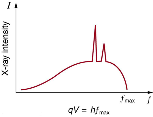 A graph of X-ray intensity versus frequency is shown. The curve starts from a point near the origin in the first quadrant and increases. Before the frequency attains its maximum value, two sharp peaks are formed, after which the X-ray intensity decreases sharply to zero at f max. Below the graph appears the equation q V equals h f max.