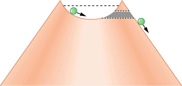 The figure shows a marble rolling in a semicircular bowl at the top of a volcano. A dashed line is shown just below the top of the bowl indicating maximum distance the marble can travel. A tunnel is shown on one side of the top of the volcano through which the marble can roll downhill.