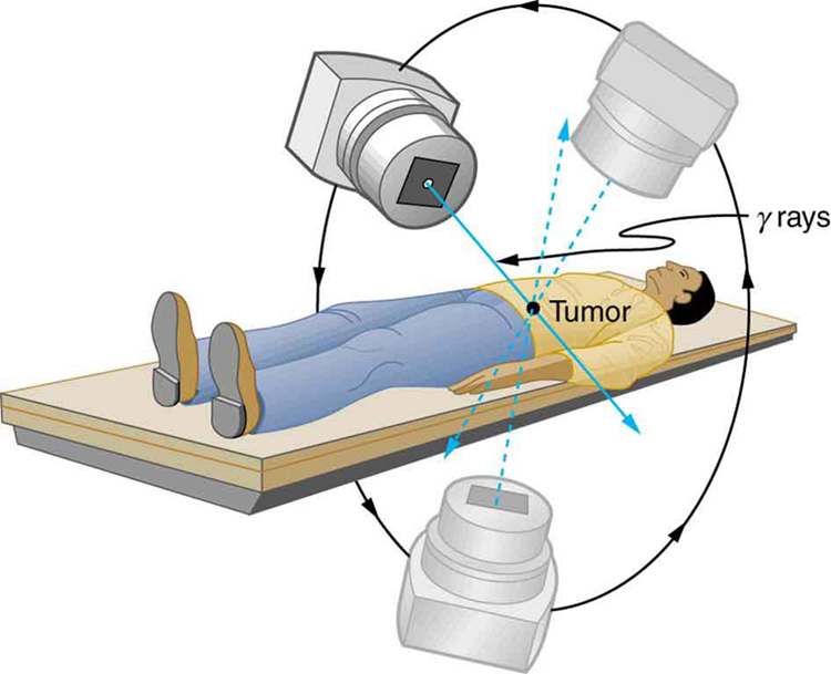 The image shows a man lying on a flat surface. A gamma ray machine is rotated around the man.