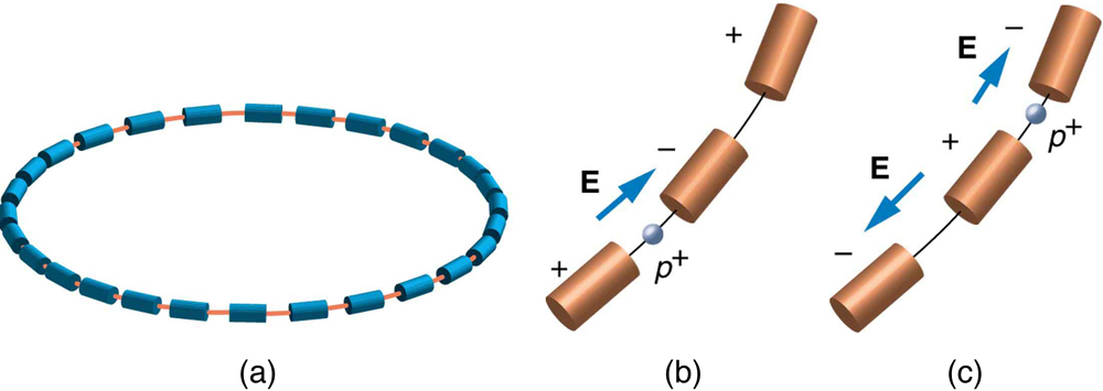 The first image shows a circular ring made up of about thirty blue tubes whose diameters are much less than the diameter of the ring. The tubes are arranged end-to-end, so that a line joining their axes forms the ring. The second image shows a close-up view of three consecutive tubes, which we shall call tubes one, two, and three. Tube one is labeled plus, tube two is labeled minus, and tube three is labeled plus. An arrow labeled E points from tube one to tube two, and between these two tubes is a sphere labeled p plus. The third image is the same as the second, except that the tubes one, two, and three are labeled minus, plus, minus, respectively. In addition, the arrow labeled E between tubes one and two has reversed direction, and a second arrow labeled E now appears pointing from tube two to tube three. Between tubes two and three appears the sphere labeled p plus.