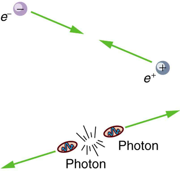 The upper image shows an electron and positron colliding head-on. The lower image shows a starburst image from which two photons are emerging in opposite directions.