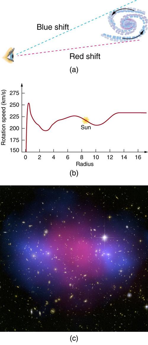 Dark matter and dark energy explained (infographic)