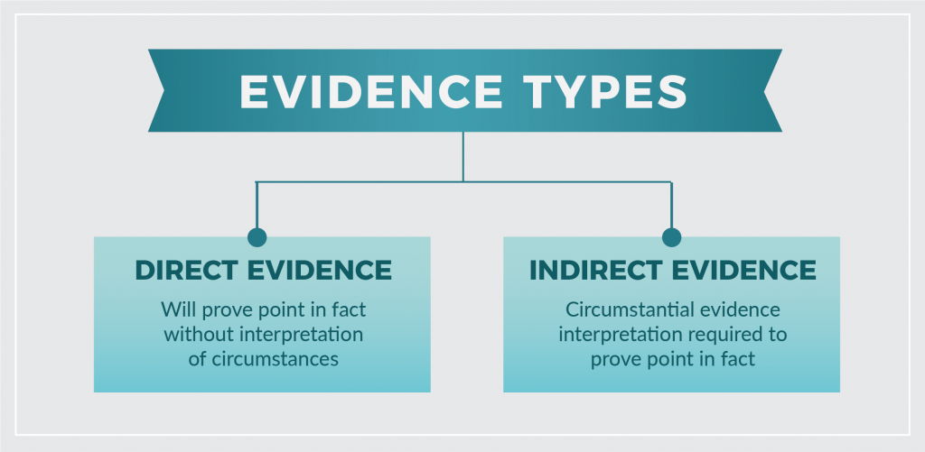 Types of Evidence chart. Direct Evidence and Indirect Evidence.