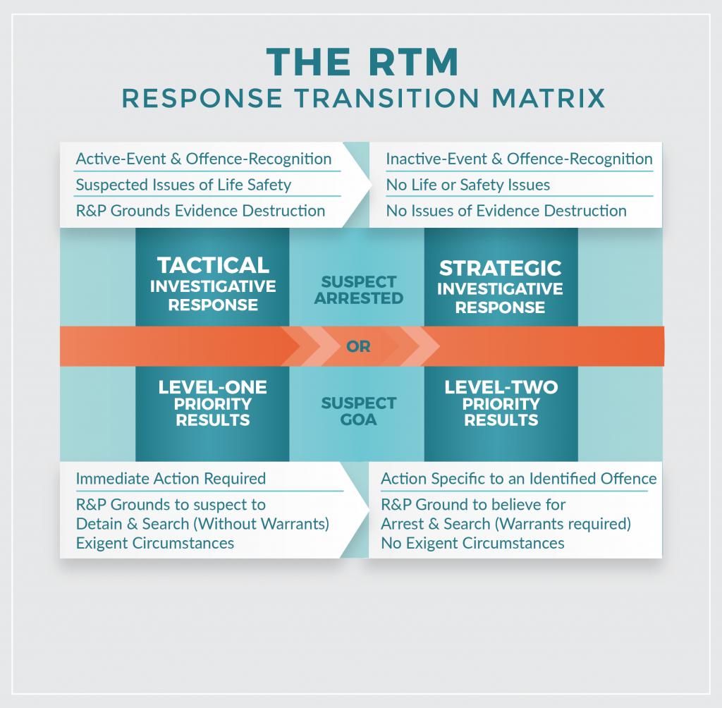 Response transition matrix. Long description available.