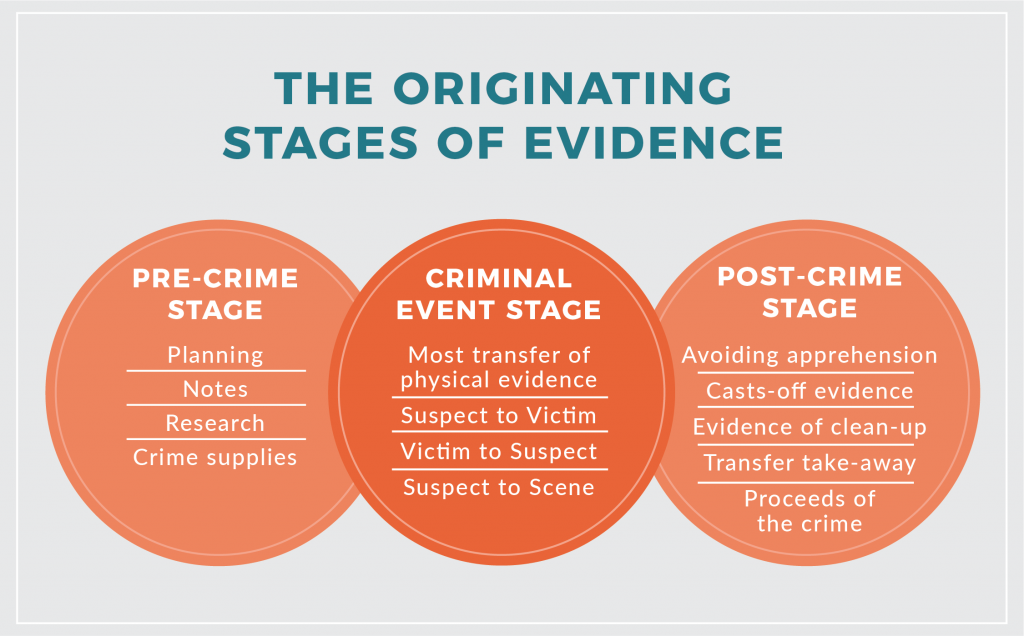 The originating stages of evidence. Long description available.