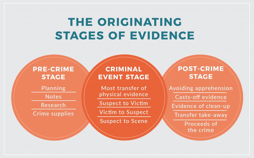 Chapter 8: Crime Scene Management – Introduction to Criminal