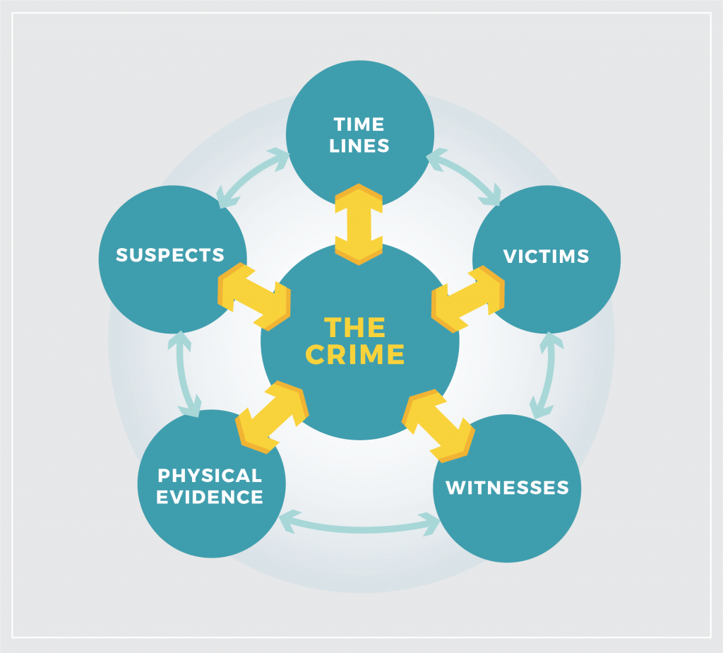 A crime case is made up of the suspects, timelines, victims, witnesses and physical evidence.