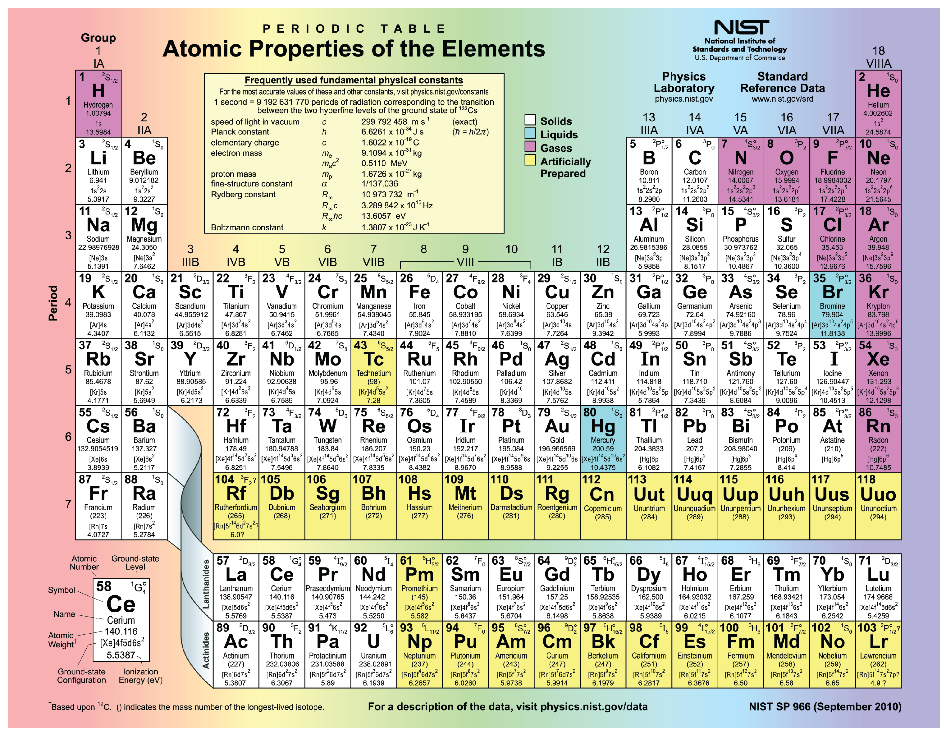 2 1 Elements And Atoms The Building Blocks Of Matter