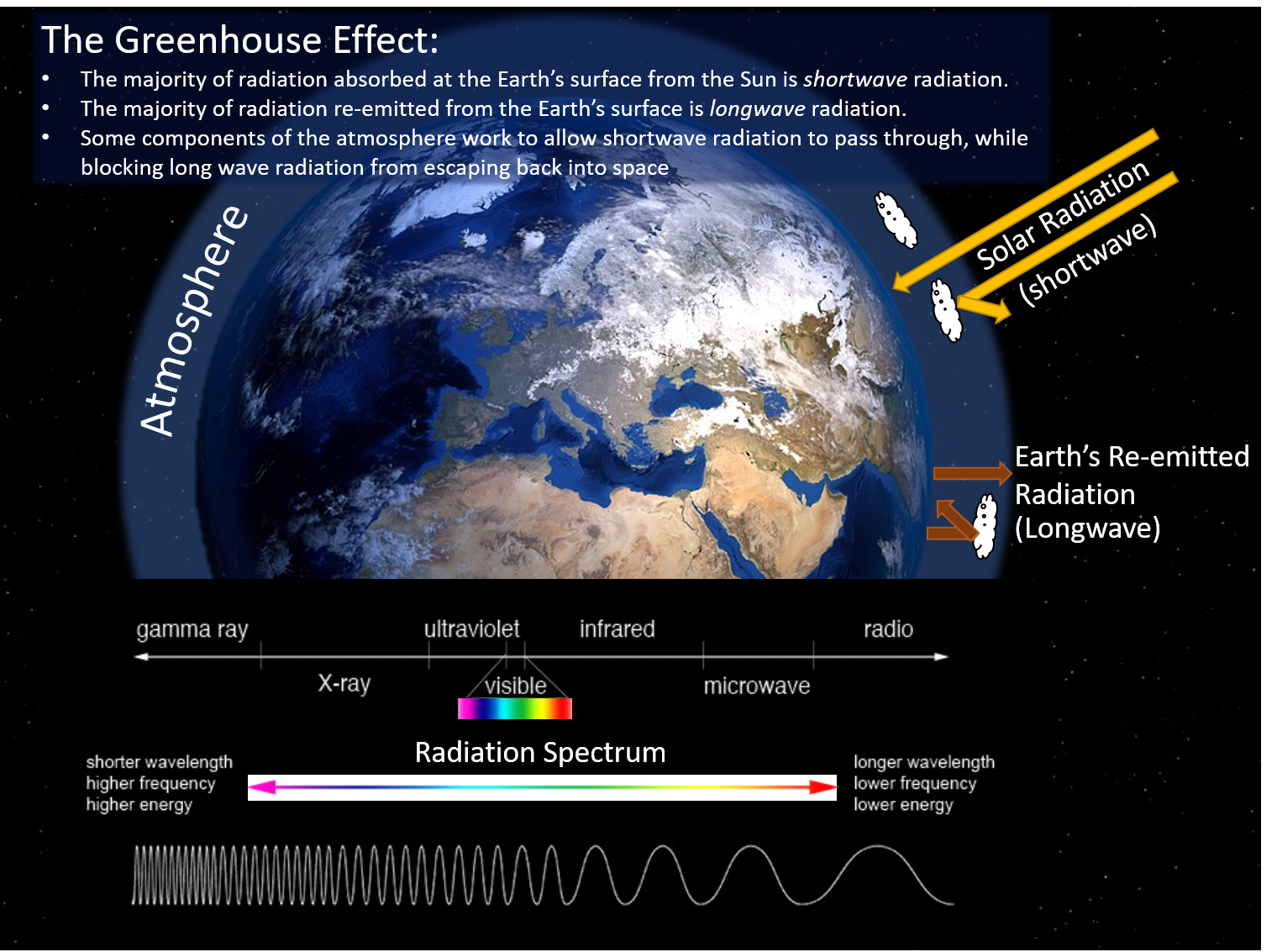 [Embedded text] The greenhouse effect: The majority of radiation absorbed at the Earth's surface from the sun is shortwave radiation. The majority of radiation re-emitted from Earth's surface is longwave radiation. Some components of the atmosphere work to allow shortwave radiation to pass through, while blocking longwave radiation from escaping back into space.