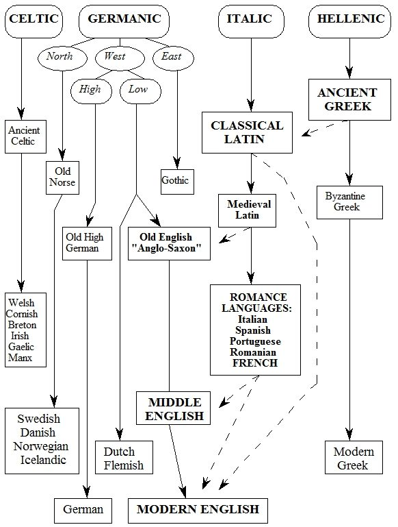 Greek and Latin Roots: Part I - Latin