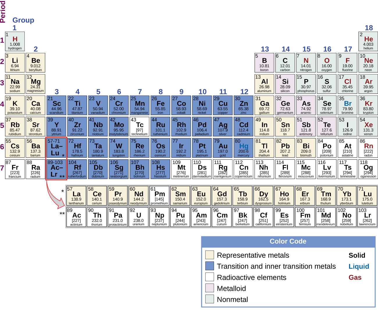 """The Periodic Table of Elements is shown. The 18 columns are labeled """"Group"""" and the 7 rows are labeled """"Period."""" Below the table to the right is a box labeled """"Color Code"""" with different colors for representative metals, transition and inner transition metals, radioactive elements, metalloids, and nonmetals, as well as solids, liquids, and gases. Each element will be described in this order: atomic number; name; symbol; whether it is a representative metal, transition and inner transition metal, radioactive element, metalloid, or nonmetal; whether it is a solid, liquid, or gas; and atomic mass. Beginning at the top left of the table, or period 1, group 1, is a box containing """"1; hydrogen; H; nonmetal; gas; and 1.008."""" There is only one other element box in period 1, group 18, which contains """"2; helium; H e; nonmetal; gas; and 4.003."""" Period 2, group 1 contains """"3; lithium; L i; representative metal; solid; and 6.94"""" Group 2 contains """"4; beryllium; B e; representative metal; solid; and 9.012."""" Groups 3 through 12 are skipped and group 13 contains """"5; boron; B; metalloid; solid; 10.81."""" Group 14 contains """"6; carbon; C; nonmetal; solid; and 12.01."""" Group 15 contains """"7; nitrogen; N; nonmetal; gas; and 14.01."""" Group 16 contains """"8; oxygen; O; nonmetal; gas; and 16.00."""" Group 17 contains """"9; fluorine; F; nonmetal; gas; and 19.00."""" Group 18 contains """"10; neon; N e; nonmetal; gas; and 20.18."""" Period 3, group 1 contains """"11; sodium; N a; representative metal; solid; and 22.99."""" Group 2 contains """"12; magnesium; M g; representative metal; solid; and 24.31."""" Groups 3 through 12 are skipped again in period 3 and group 13 contains """"13; aluminum; A l; representative metal; solid; and 26.98."""" Group 14 contains """"14; silicon; S i; metalloid; solid; and 28.09."""" Group 15 contains """"15; phosphorous; P; nonmetal; solid; and 30.97."""" Group 16 contains """"16; sulfur; S; nonmetal; solid; and 32.06."""" Group 17 contains """"17; chlorine; C l; nonmetal; gas; and 35.45."""" Group 18 contains """"18; argon; """