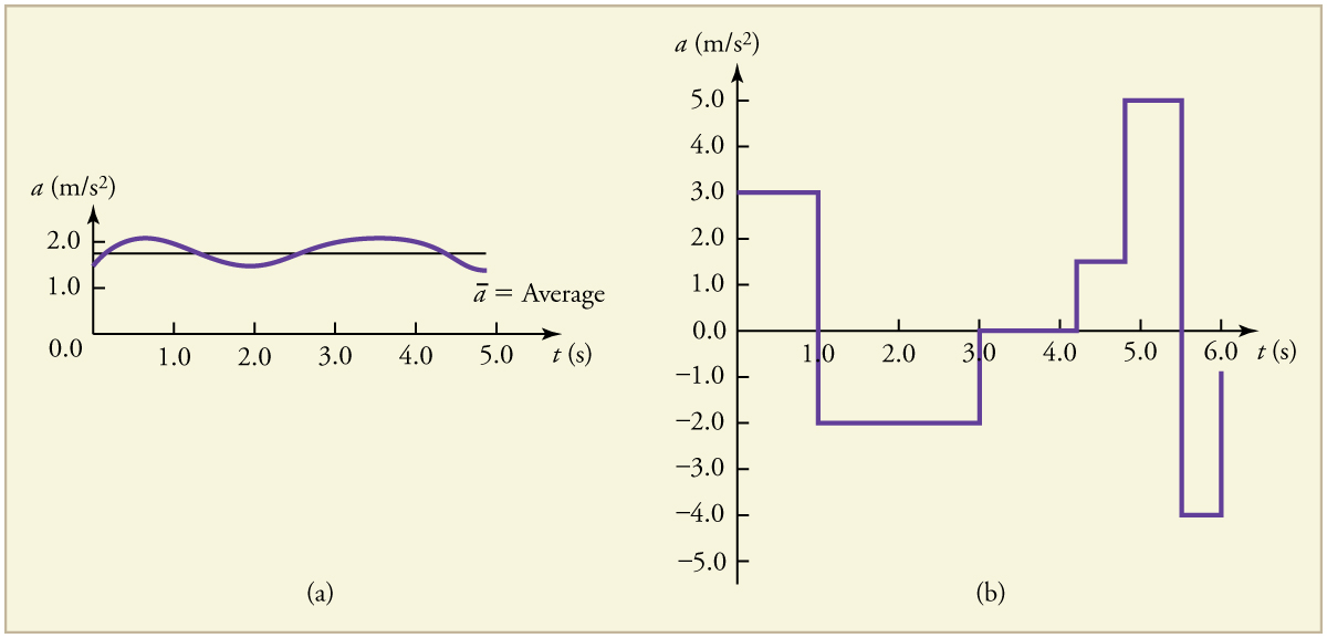 Line graphs of instantaneous acceleration in meters per second per second versus time in seconds. The line on graph (a) shows slight variation above and below an average acceleration of about 1 point 8 meters per second per second. The line on graph (b) shows great variation over time, with instantaneous acceleration constant at 3 point 0 meters per second per second for 1 second, then dropping to negative 2 point 0 meters per second per second for the next 2 seconds, and then rising again, and so forth.