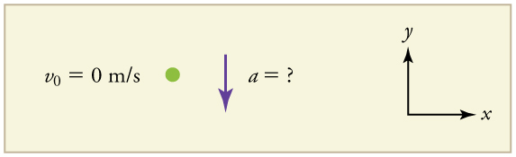 The figure shows a green dot labeled v sub zero equals zero meters per second, a purple downward pointing arrow labeled a equals question mark, and an x y coordinate system with the y axis pointing vertically up and the x axis pointing horizontally to the right.