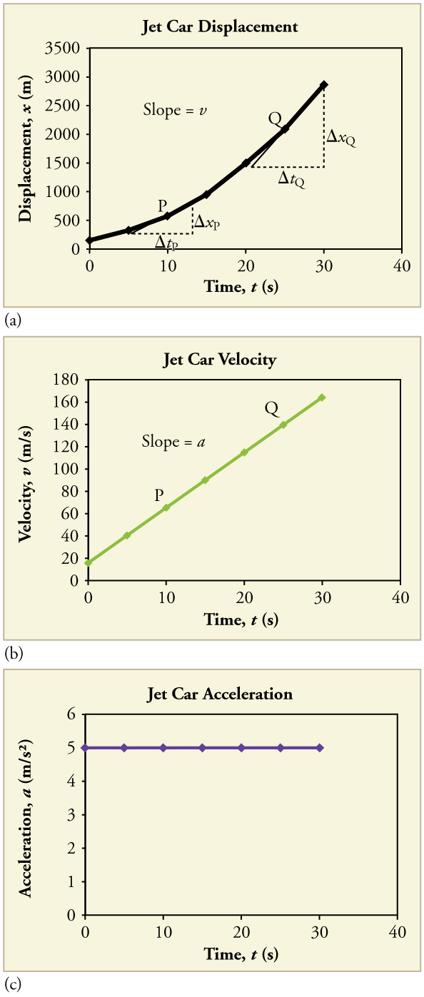 Three line graphs. First is a line graph of displacement over time. Line has a positive slope that increases with time. Second line graph is of velocity over time. Line is straight with a positive slope. Third line graph is of acceleration over time. Line is straight and horizontal, indicating constant acceleration.