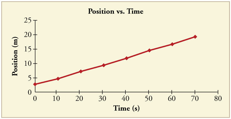 Line graph of position versus time. Line is straight with a positive slope.
