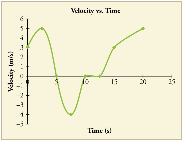 Line graph of velocity over time. Line begins with a positive slope, then kinks downward with a negative slope, then kinks back upward again. It kinks back down again slightly, then back up again, and ends with a slightly less positive slope.