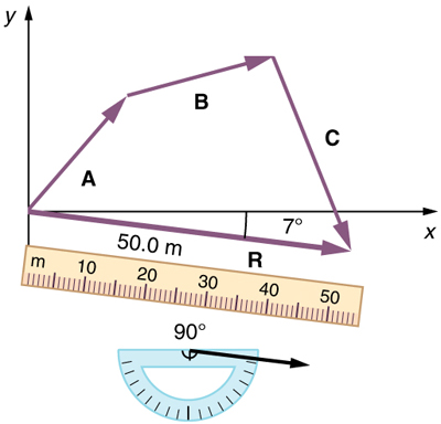 In this figure a vector A with a positive slope is drawn from the origin. Then from the head of the vector A another vector B with positive slope is drawn and then another vector C with negative slope from the head of the vector B is drawn which cuts the x axis. From the tail of the vector A a vector R of magnitude of fifty meter and with negative slope of seven degrees is drawn. The head of this vector R meets the head of the vector C. The vector R is known as the resultant vector. A ruler is placed along the vector R to measure it. Also there is a protractor to measure the angle.