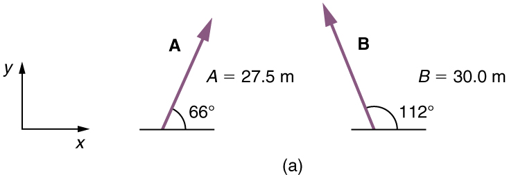 A vector of magnitude twenty seven point five meters is shown. It is inclined to the horizontal at an angle of sixty six degrees. Another vector of magnitude thirty point zero meters is shown. It is inclined to the horizontal at an angle of one hundred and twelve degrees.