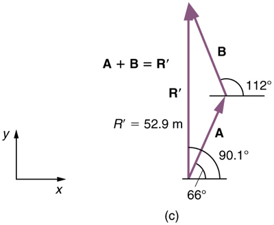 A vector A inclined at sixty six degrees with horizontal is shown. From the head of this vector another vector B is started. Vector B is inclined at one hundred and twelve degrees with the horizontal. Another vector labeled as R prime from the tail of vector A to the head of vector B is drawn. The length of this vector is fifty two point nine meters and its inclination with the horizontal is shown as ninety point one degrees. Vector R prime is equal to the sum of vectors A and B.